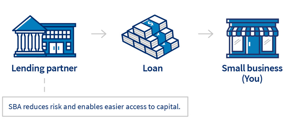 SBA 504 Loan