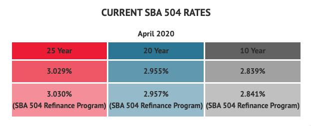 SBA 504 Loan Rates April 2020