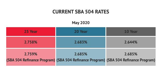 May 2020 SBA 504 Rates