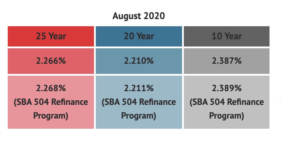 SBA 504 Loan Rates August 2020