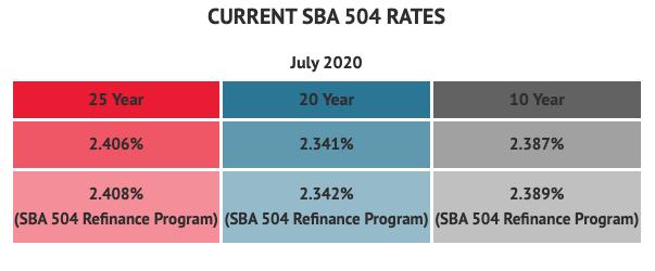 SBA Loan Rates July 2020