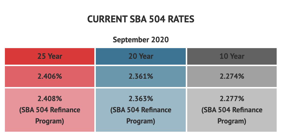 CURRENT SBA 504 RATES September 2020