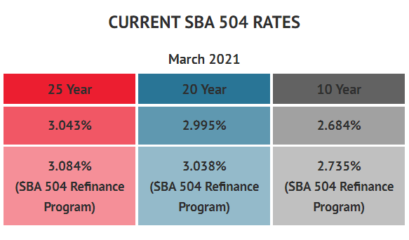 BFC Funding Current SBA 504 Rates March 2021