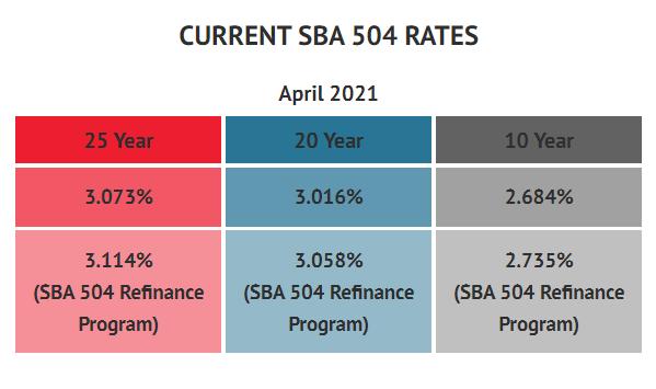 BFC Funding Current SBA 504 Rates December 2020
