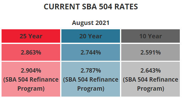BFC Funding Current SBA 504 Rates August 2021
