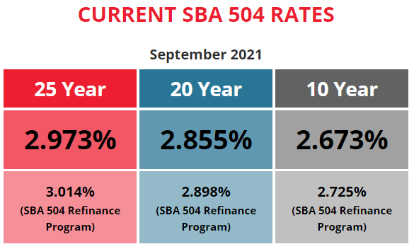 BFC Funding Current SBA 504 Rates September 2021