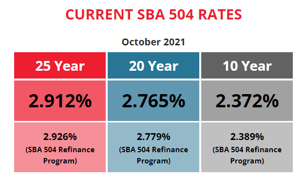 BFC Funding Current SBA 504 Rates October 2021